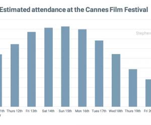 Ценные рекомендации для участия в Каннском кинофестивале 2016